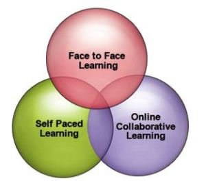 HYBRID blended-learning